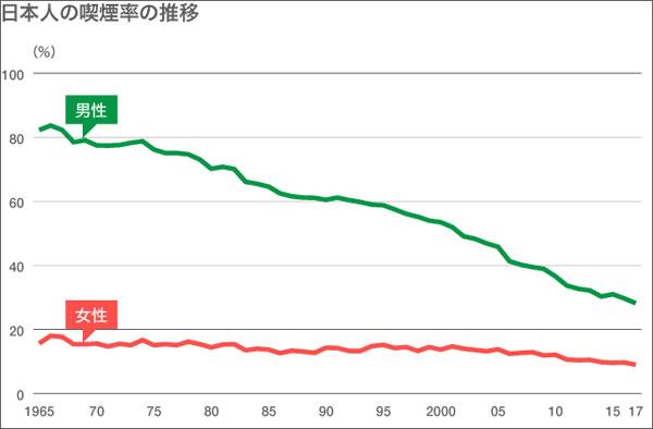 日本人の喫煙者の推移グラフ