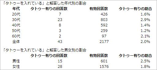 日本人の入れ墨人口と男女別の割合の表
