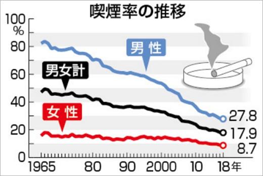 日本人のタバコを吸う人の割合の変化の表